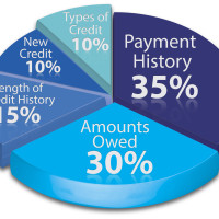 The Five Categories of Credit