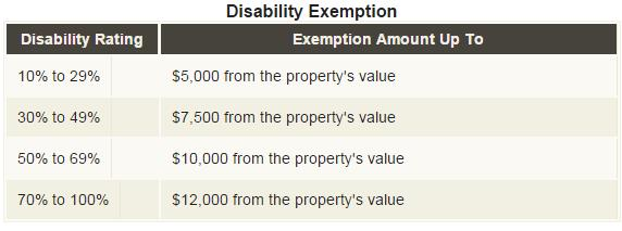 Property Tax Deductions Disabled Veteran or Surviving Spouse Exemption Chart