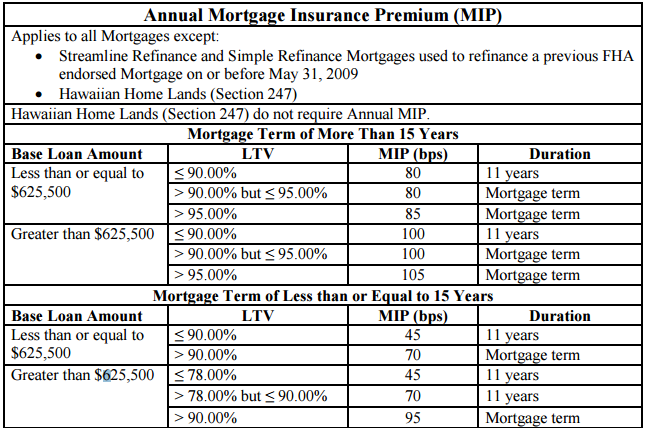 FHA Mortgage Insurance Premium MIP rates 2015
